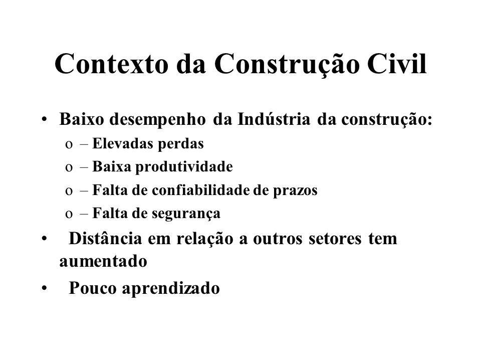 Contexto da Construção Civil Baixo desempenho da Indústria da construção: o– Elevadas perdas o– Baixa produtividade o– Falta de confiabilidade de praz