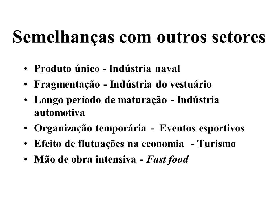 Semelhanças com outros setores Produto único - Indústria naval Fragmentação - Indústria do vestuário Longo período de maturação - Indústria automotiva