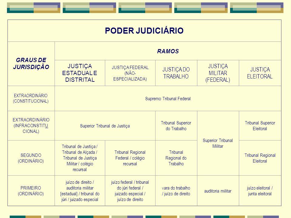 PODER JUDICIÁRIO GRAUS DE JURISDIÇÃO RAMOS JUSTIÇA ESTADUAL E DISTRITAL JUSTIÇA FEDERAL (NÃO- ESPECIALIZADA) JUSTIÇA DO TRABALHO JUSTIÇA MILITAR (FEDERAL) JUSTIÇA ELEITORAL EXTRAORDINÁRIO (CONSTITUCIONAL) Supremo Tribunal Federal EXTRAORDINÁRIO (INFRACONSTITU CIONAL) Superior Tribunal de Justiça Tribunal Superior do Trabalho Superior Tribunal Militar Tribunal Superior Eleitoral SEGUNDO (ORDINÁRIO) Tribunal de Justiça / Tribunal de Alçada / Tribunal de Justiça Militar / colégio recursal Tribunal Regional Federal / colégio recursal Tribunal Regional do Trabalho Tribunal Regional Eleitoral PRIMEIRO (ORDINÁRIO) juízo de direito / auditoria militar [estadual] / tribunal do júri / juizado especial juízo federal / tribunal do júri federal / juizado especial / juízo de direito vara do trabalho / juízo de direito auditoria militar juízo eleitoral / junta eleitoral