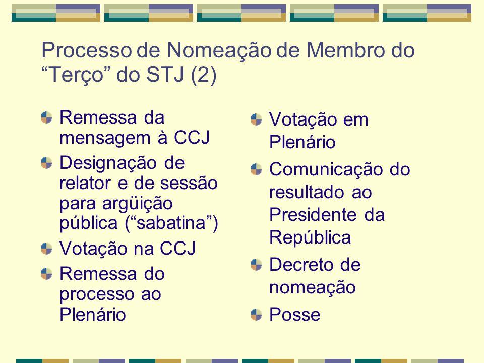 Processo de Nomeação de Membro do Terço do STJ (2) Remessa da mensagem à CCJ Designação de relator e de sessão para argüição pública (sabatina) Votação na CCJ Remessa do processo ao Plenário Votação em Plenário Comunicação do resultado ao Presidente da República Decreto de nomeação Posse