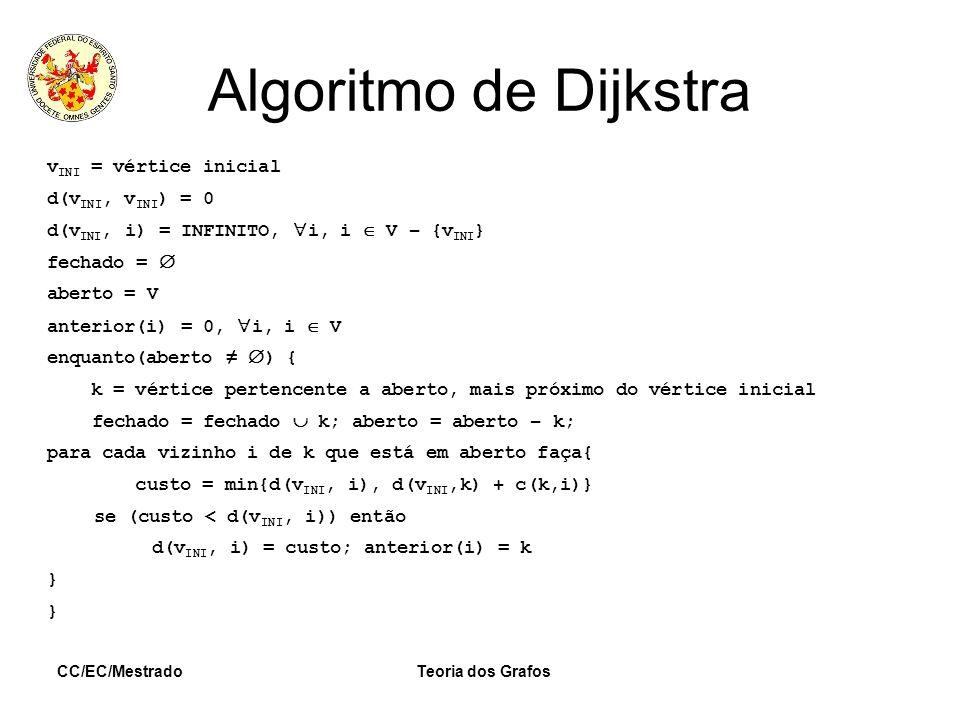 CC/EC/MestradoTeoria dos Grafos Algoritmo de Dijkstra v INI = vértice inicial d(v INI, v INI ) = 0 d(v INI, i) = INFINITO, i, i V – {v INI } fechado =