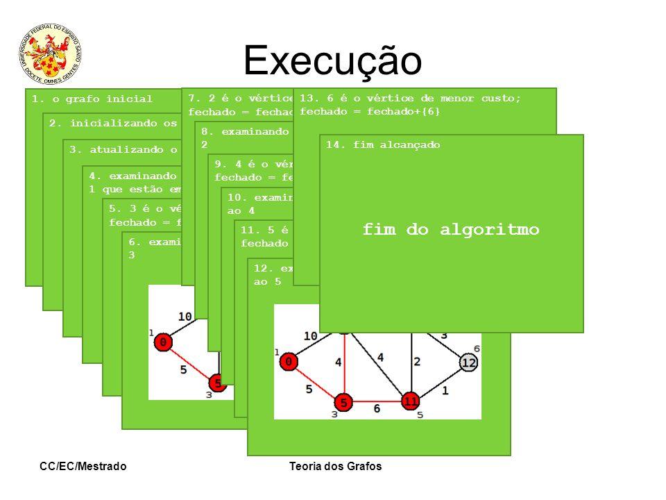 CC/EC/MestradoTeoria dos Grafos Execução 1. o grafo inicial2. inicializando os custos3. atualizando o conjunto fechado4. examinando os vértices vizinh