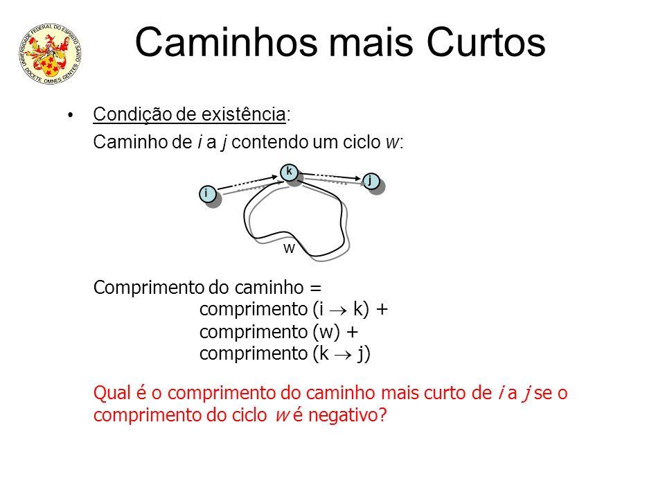 Caminhos mais Curtos Condição de existência: Caminho de i a j contendo um ciclo w: k j i w Comprimento do caminho = comprimento (i k) + comprimento (w