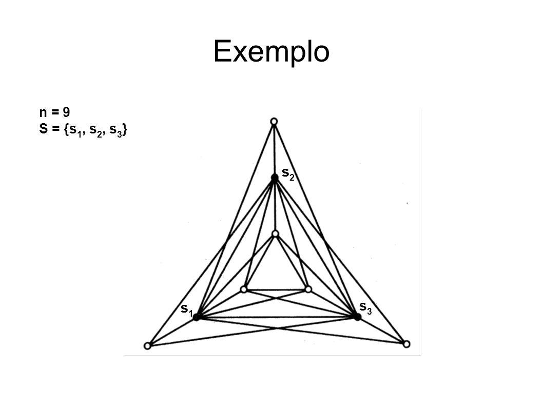 CC/EC/MestradoTeoria dos Grafos Exemplo n = 9 S = {s 1, s 2, s 3 } s1s1 s1s1 s1s1 s1s1 s1s1 s2s2 s3s3