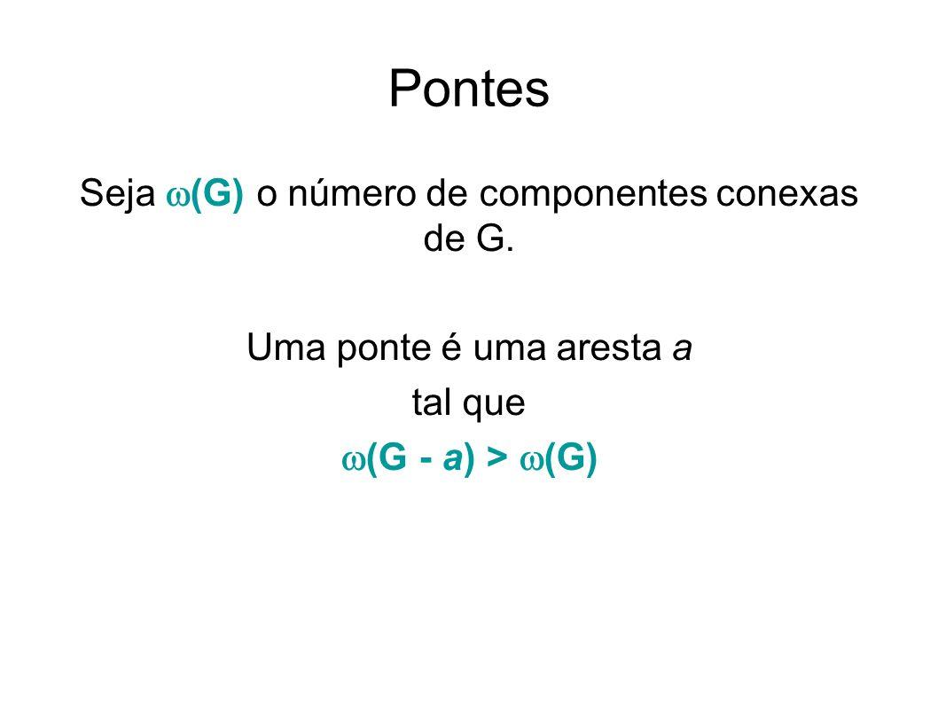Pontes Seja (G) o número de componentes conexas de G. Uma ponte é uma aresta a tal que (G - a) > (G)