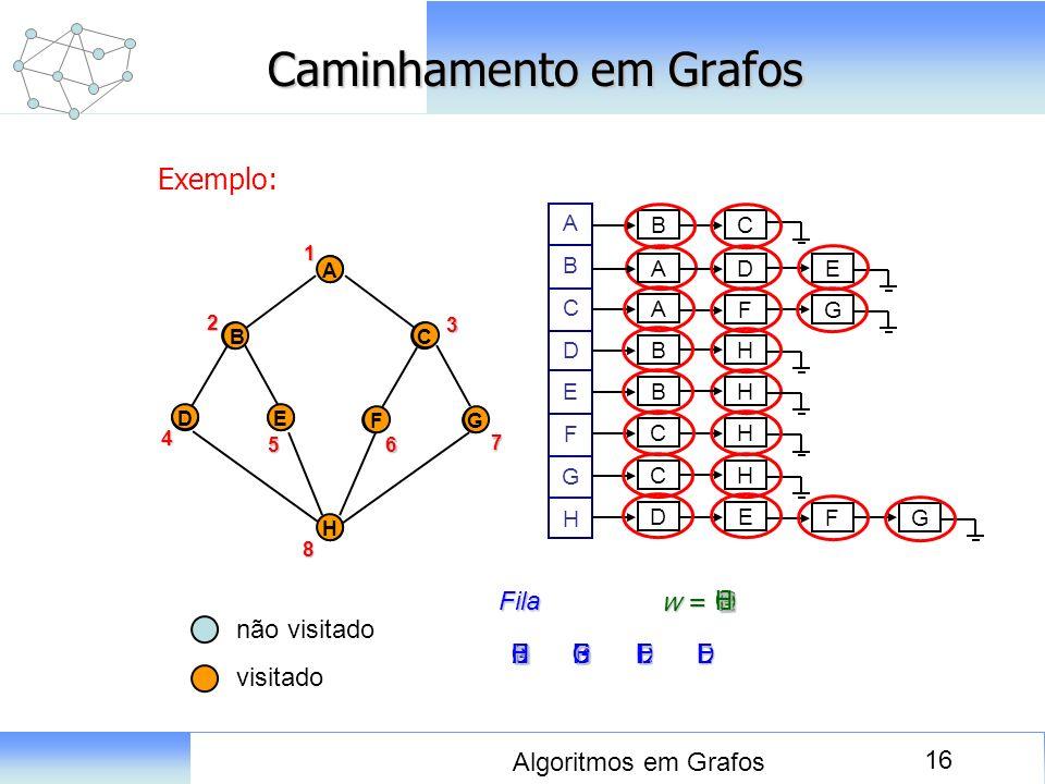 16 Algoritmos em Grafos Caminhamento em Grafos Exemplo: D A E BC FG H ABCDEFGHABCDEFGH B C A BH FG A DE BH CH CH DE FG 1 A D E BC FG H2 4 8 56 3 7 não