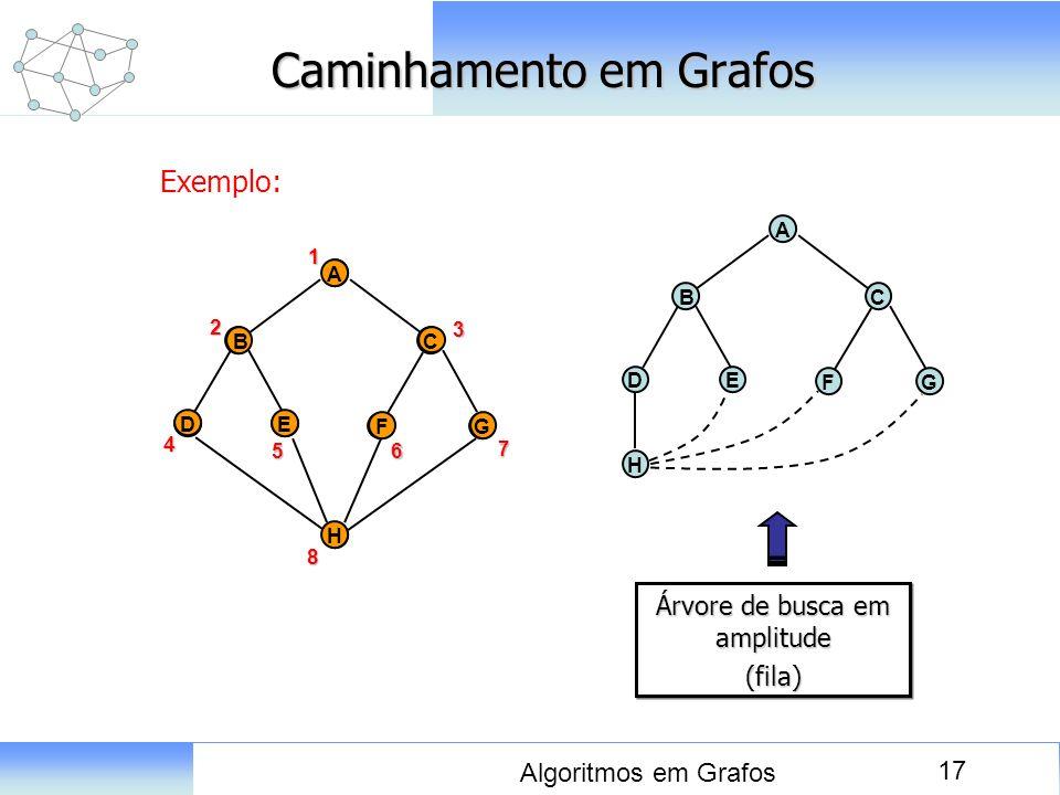 17 Algoritmos em Grafos Caminhamento em Grafos Exemplo: D A E BC FG H 1 A D E BC FG H2 4 8 56 3 7 Árvore de busca em amplitude (fila) (fila) D A E BC