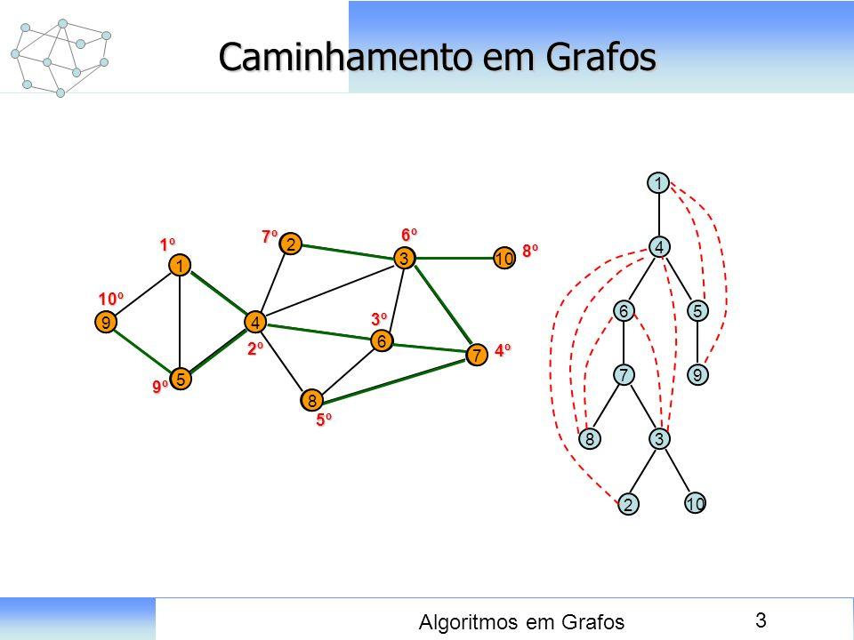 3 Algoritmos em Grafos Caminhamento em Grafos 8 9 1 5 4 2 6 3 7 10 1 4 6 7 8 3 2 5 91º 2º 3º 4º 5º 6º 7º 8º 9º 10º 1 4 65 7 83 2 9