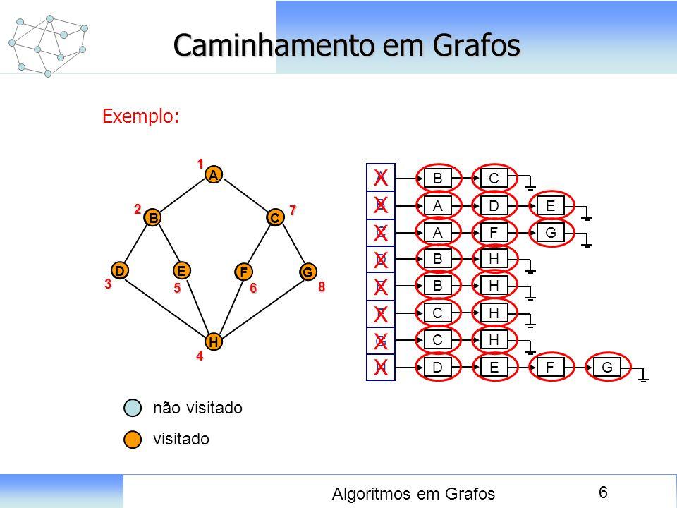 6 Algoritmos em Grafos Caminhamento em Grafos Exemplo: D A E BC FG H ABCDEFGHABCDEFGH B C A BH FG A DE BH CH CH DE FG 1 A D E BC FG H2 3 4 56 7 8 X X
