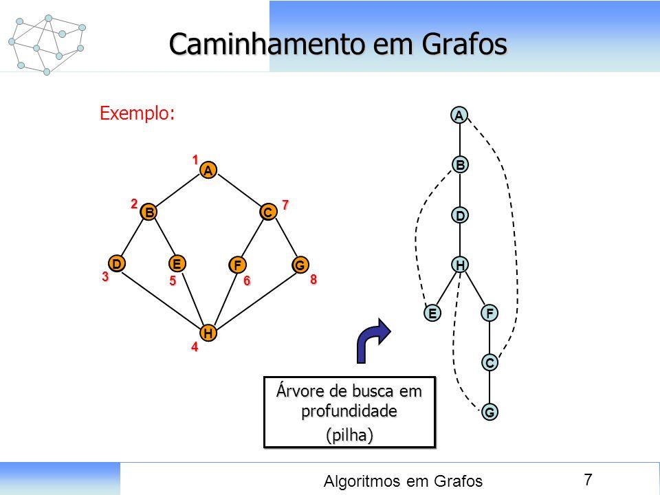 7 Algoritmos em Grafos Caminhamento em Grafos Exemplo: D A E BC FG H 1 A D E BC FG H2 3 4 56 7 8 A B EF D H C G Árvore de busca em profundidade (pilha