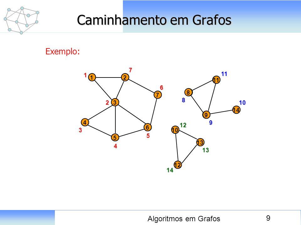 9 Algoritmos em Grafos Caminhamento em Grafos Exemplo: 1 8 2 3 1 7 5 6 4 11 9 14 12 10 13 8 1 32 43 54 65 76 27 98 9 1410 1111 1012 1313 1214