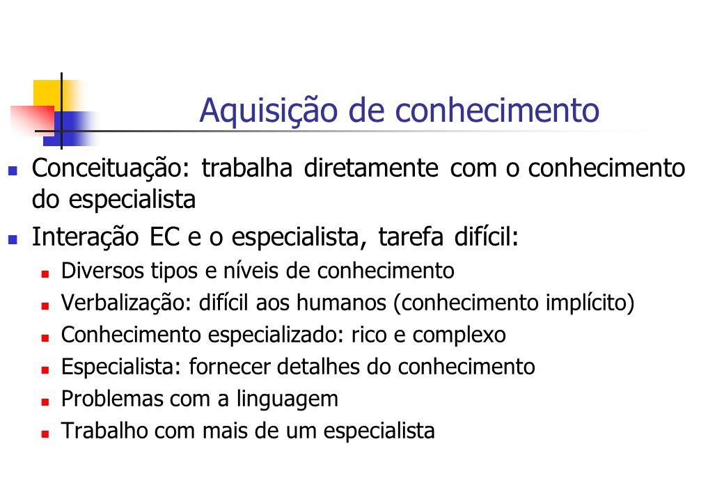 Aquisição de conhecimento Conceituação: trabalha diretamente com o conhecimento do especialista Interação EC e o especialista, tarefa difícil: Diverso