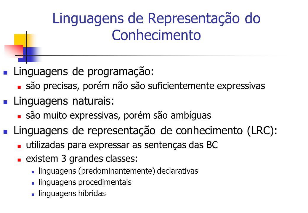 Linguagens de Representação do Conhecimento Linguagens de programação: são precisas, porém não são suficientemente expressivas Linguagens naturais: sã
