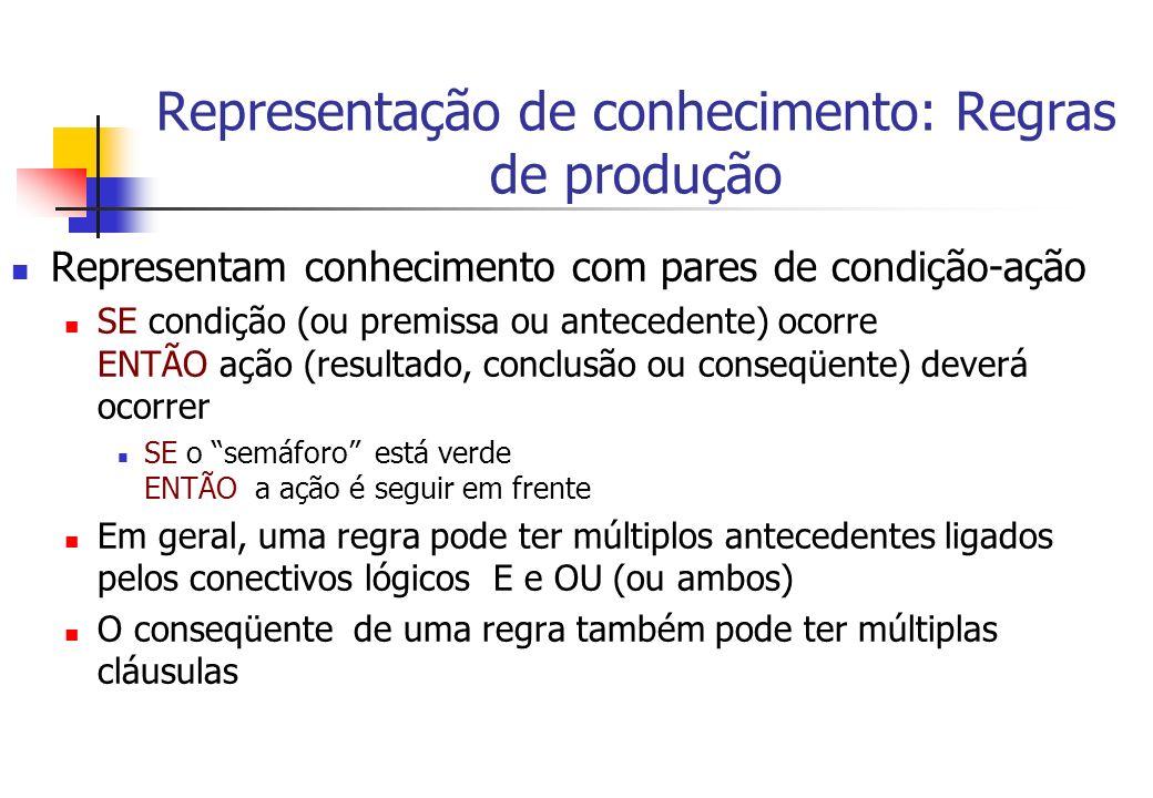 Representação de conhecimento: Regras de produção Representam conhecimento com pares de condição-ação SE condição (ou premissa ou antecedente) ocorre