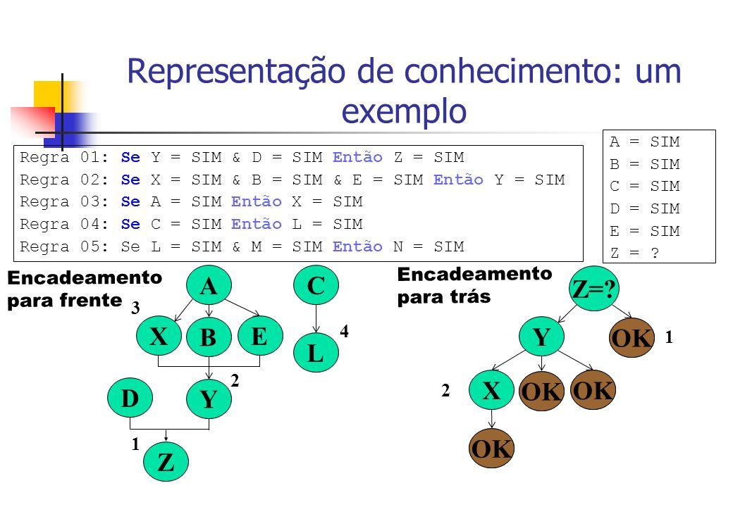 Representação de conhecimento: um exemplo Regra 01: Se Y = SIM & D = SIM Então Z = SIM Regra 02: Se X = SIM & B = SIM & E = SIM Então Y = SIM Regra 03