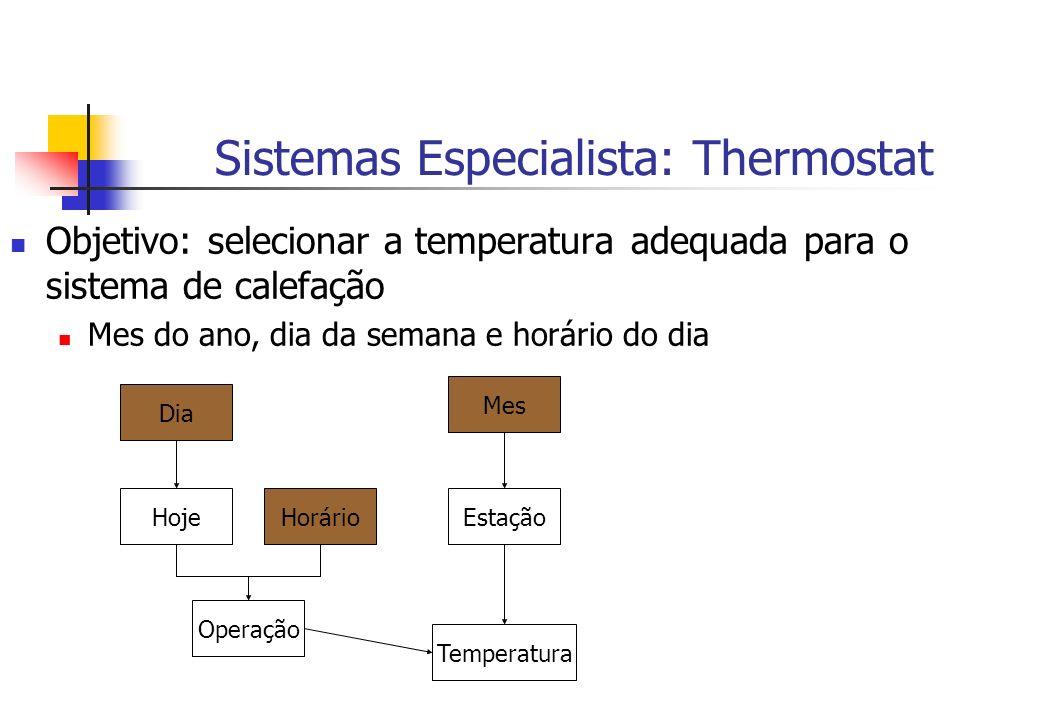 Sistemas Especialista: Thermostat Objetivo: selecionar a temperatura adequada para o sistema de calefação Mes do ano, dia da semana e horário do dia D