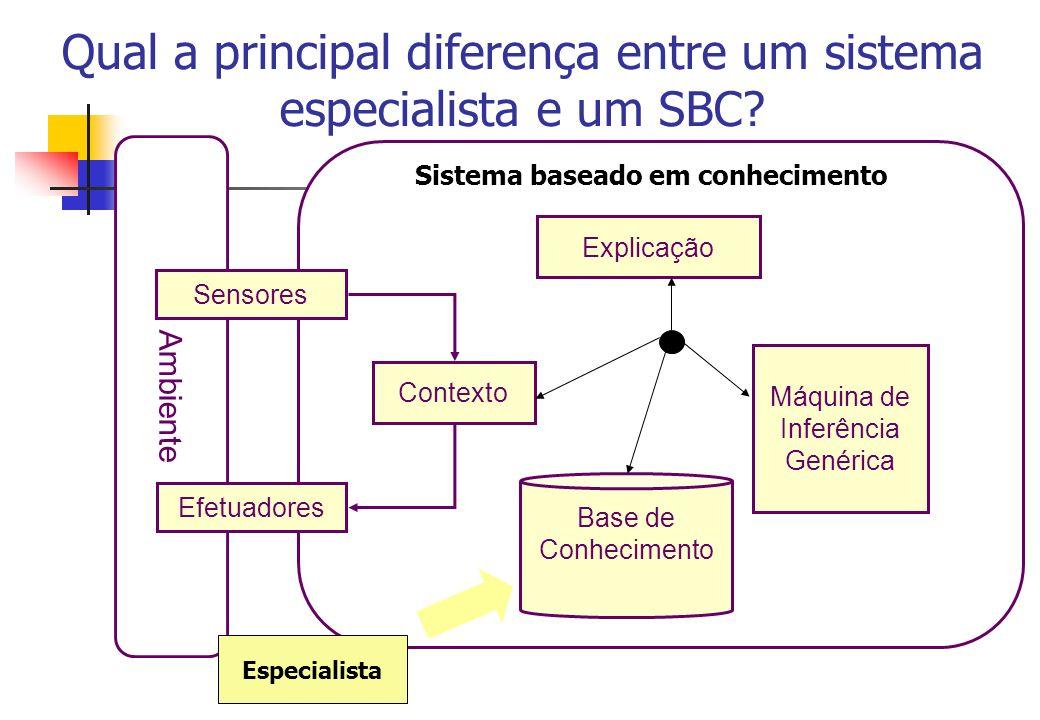 Ciclo de vida dos sistemas baseados em conhecimento Nível de Conhecimento Nível Lógico Nível de Implementação BC AQUISIÇÃO FORMALIZAÇÃO IMPLEMENTAÇÃO REFINAMENTO linguagem natural linguagem de representação de conhecimento linguagens de programação Identificação Viabilidade