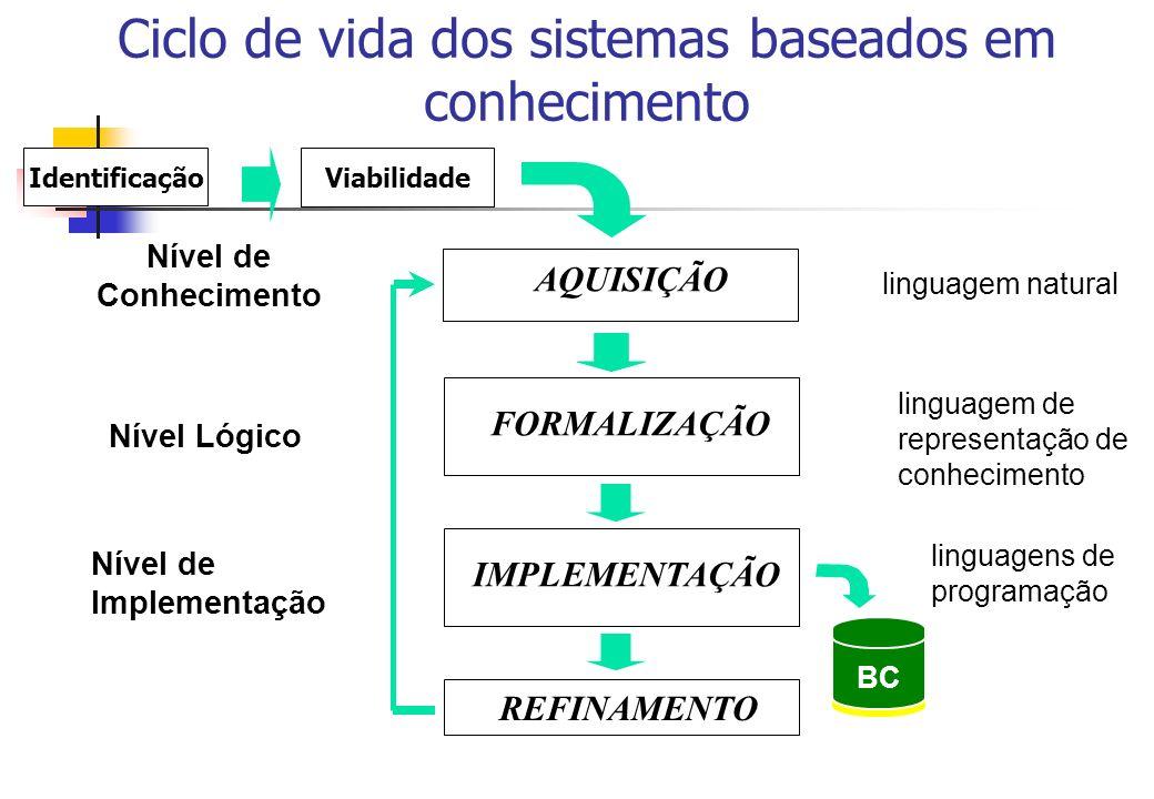 Ciclo de vida dos sistemas baseados em conhecimento Nível de Conhecimento Nível Lógico Nível de Implementação BC AQUISIÇÃO FORMALIZAÇÃO IMPLEMENTAÇÃO