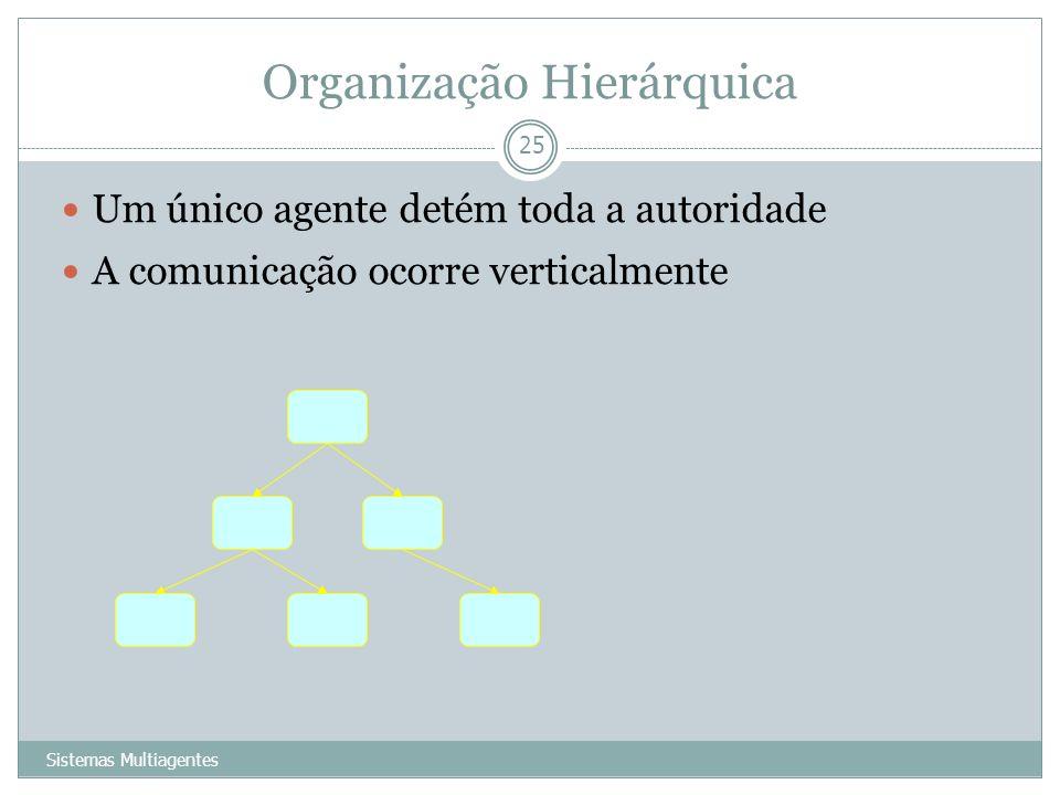 Organização Hierárquica Sistemas Multiagentes 25 Um único agente detém toda a autoridade A comunicação ocorre verticalmente