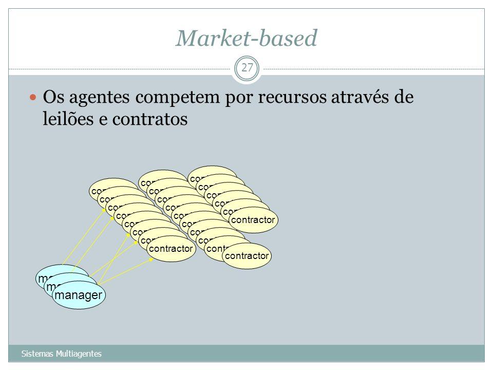 Market-based Sistemas Multiagentes 27 Os agentes competem por recursos através de leilões e contratos manager contractor manager