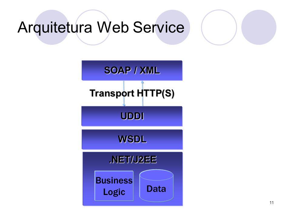 Implementation Data Business Logic Message Description Discovery Transport HTTP(S).NET/J2EE Data Business Logic SOAP / XML WSDL UDDI Arquitetura Web S