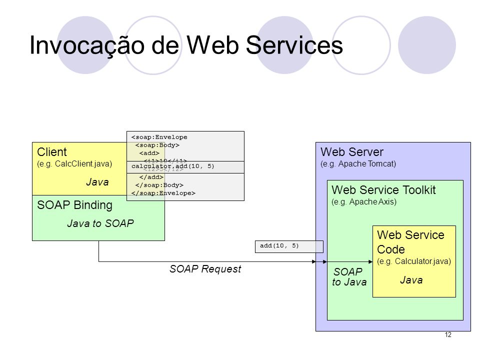 Invocação de Web Services Web Server (e.g. Apache Tomcat) Web Service Toolkit (e.g. Apache Axis) Client (e.g. CalcClient.java) SOAP Binding SOAP Reque
