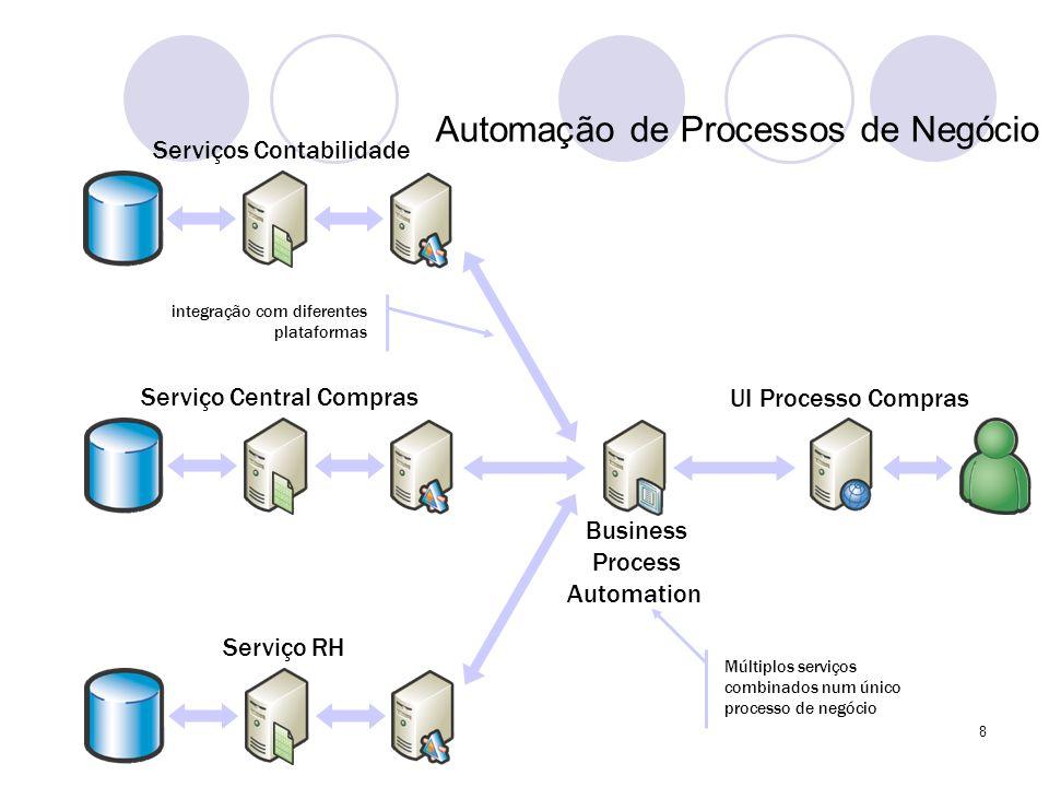 Automação de Processos de Negócio Serviço Central Compras UI Processo Compras Serviço RH Serviços Contabilidade Business Process Automation Múltiplos