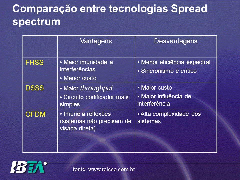 Comparação entre tecnologias Spread spectrum VantagensDesvantagens FHSS Maior imunidade a interferências Menor custo Menor eficiência espectral Sincro