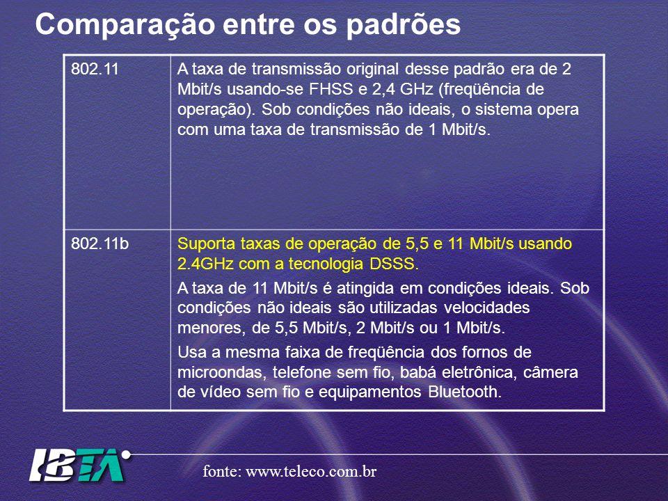 Comparação entre os padrões 802.11A taxa de transmissão original desse padrão era de 2 Mbit/s usando-se FHSS e 2,4 GHz (freqüência de operação). Sob c