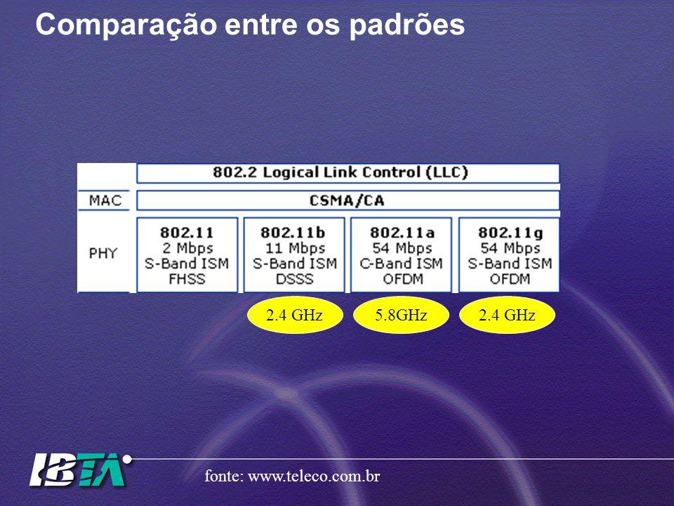 Comparação entre os padrões fonte: www.teleco.com.br 2.4 GHz5.8GHz2.4 GHz