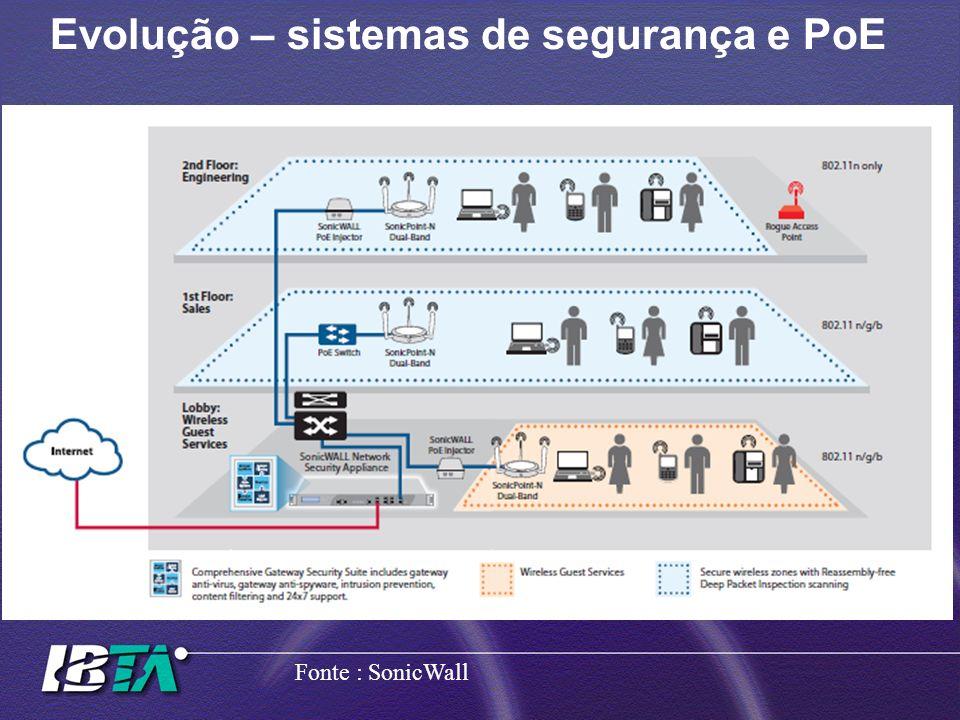 Evolução – sistemas de segurança e PoE Fonte : SonicWall