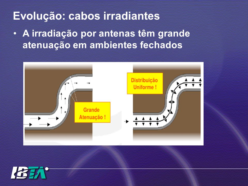 Evolução: cabos irradiantes A irradiação por antenas têm grande atenuação em ambientes fechados