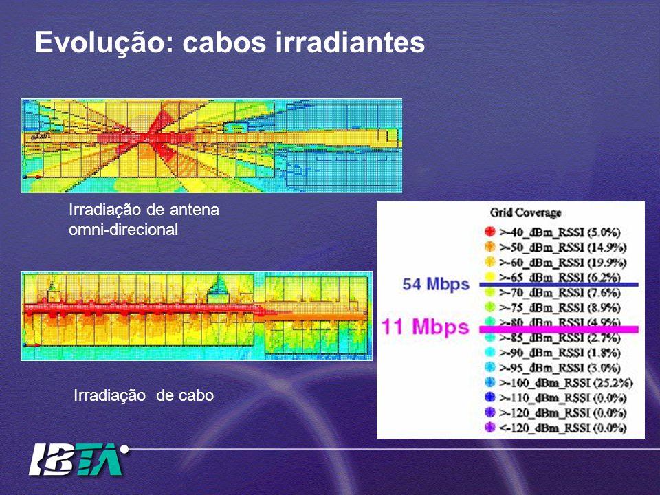 Evolução: cabos irradiantes Irradiação de antena omni-direcional Irradiação de cabo