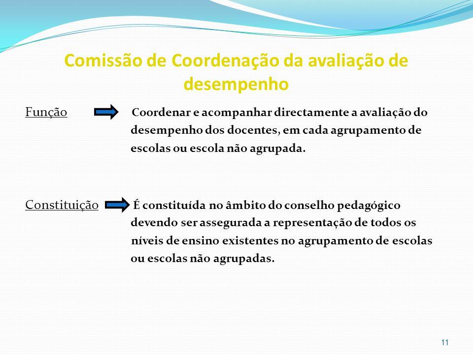Comissão de Coordenação da avaliação de desempenho Função Coordenar e acompanhar directamente a avaliação do desempenho dos docentes, em cada agrupame