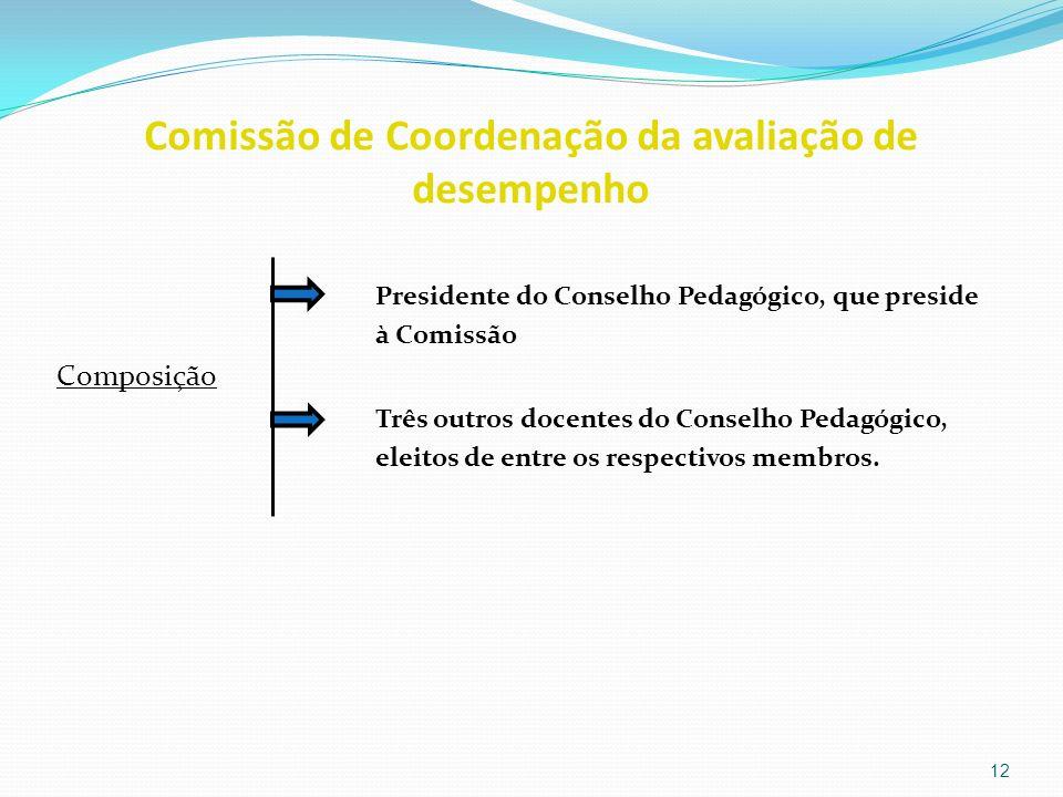 Comissão de Coordenação da avaliação de desempenho Presidente do Conselho Pedagógico, que preside à Comissão Composição Três outros docentes do Consel