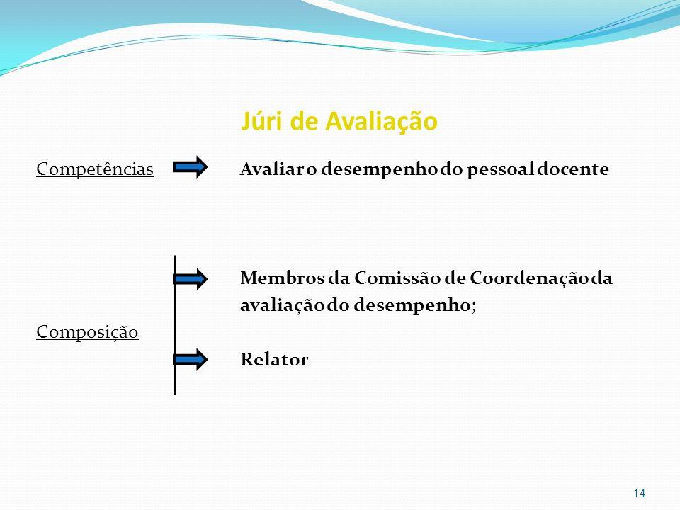 Júri de Avaliação CompetênciasAvaliar o desempenho do pessoal docente Membros da Comissão de Coordenação da avaliação do desempenho; Composição Relato