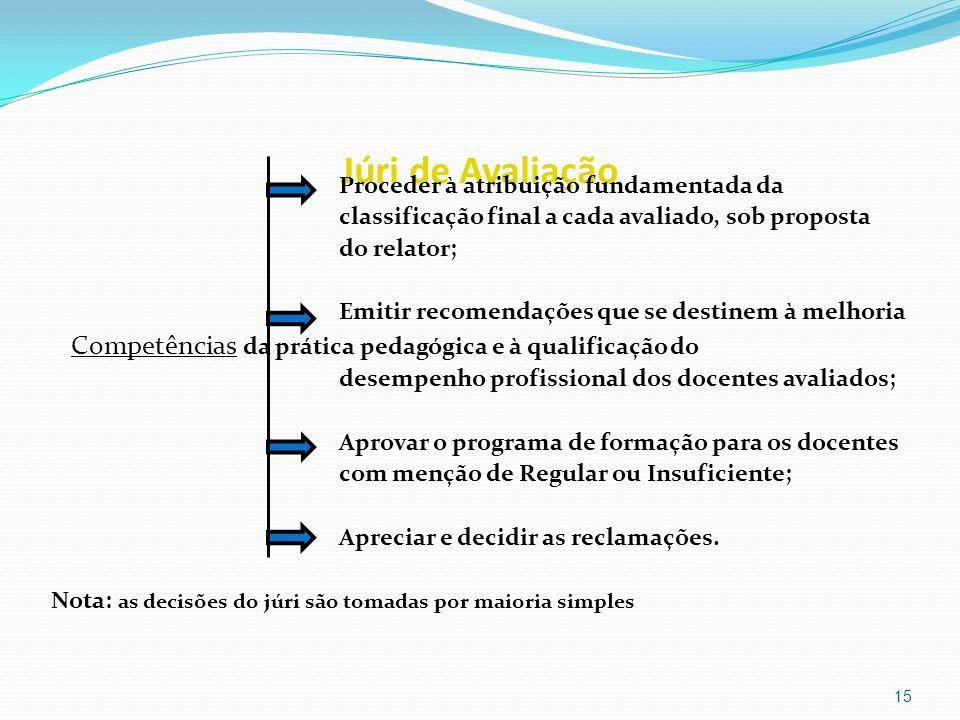 Júri de Avaliação Proceder à atribuição fundamentada da classificação final a cada avaliado, sob proposta do relator; Emitir recomendações que se dest