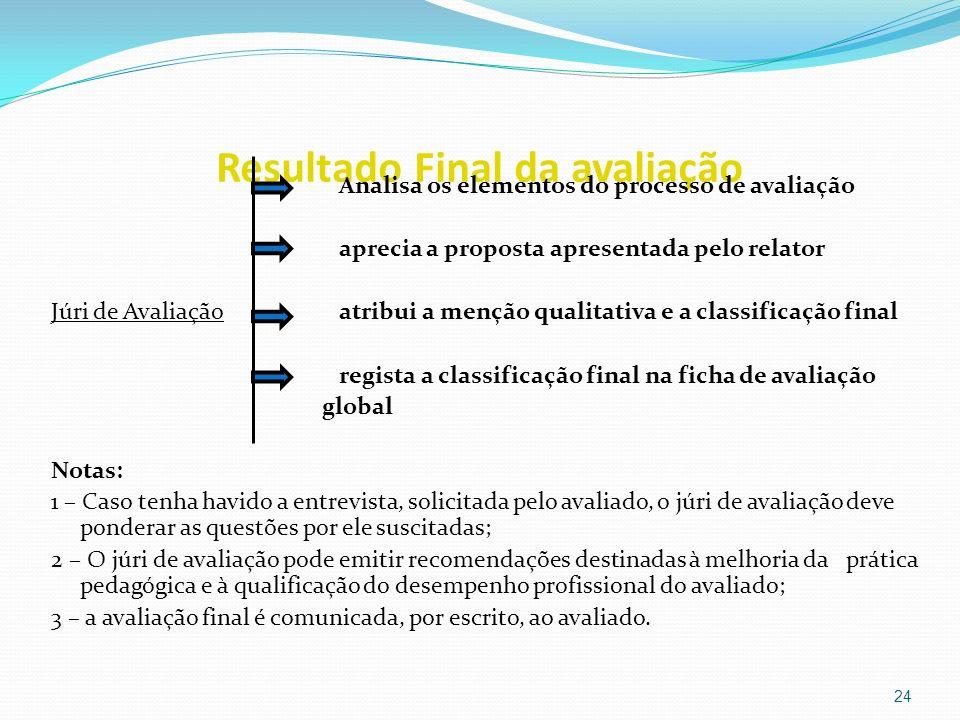 Resultado Final da avaliação Analisa os elementos do processo de avaliação aprecia a proposta apresentada pelo relator Júri de Avaliaçãoatribui a menç