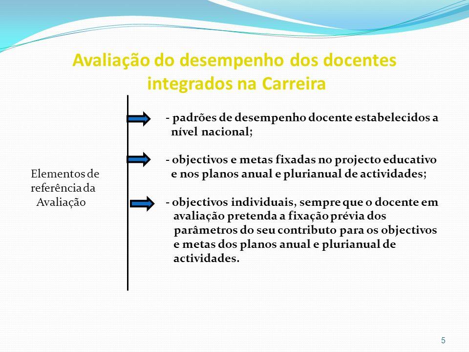 Avaliação do desempenho dos docentes integrados na Carreira - padrões de desempenho docente estabelecidos a nível nacional; - objectivos e metas fixad