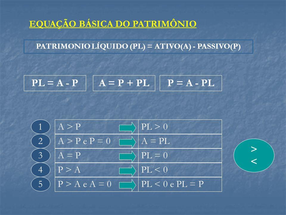 EQUAÇÃO BÁSICA DO PATRIMÔNIO PATRIMONIO LÍQUIDO (PL) = ATIVO(A) - PASSIVO(P) PL = A - PA = P + PLP = A - PL A > PPL > 0 A > P e P = 0A = PL A = PPL =