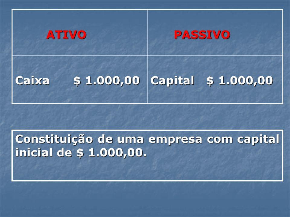 ATIVO ATIVO PASSIVO PASSIVO Caixa $ 1.000,00 Capital $ 1.000,00 Constituição de uma empresa com capital inicial de $ 1.000,00.