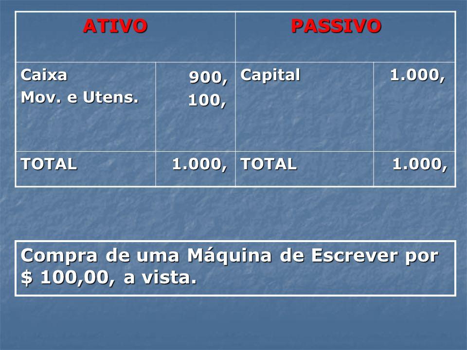 ATIVO ATIVO PASSIVO PASSIVO Caixa Mov. e Utens. 900, 900, 100, 100,Capital 1.000, 1.000, TOTAL TOTAL Compra de uma Máquina de Escrever por $ 100,00, a