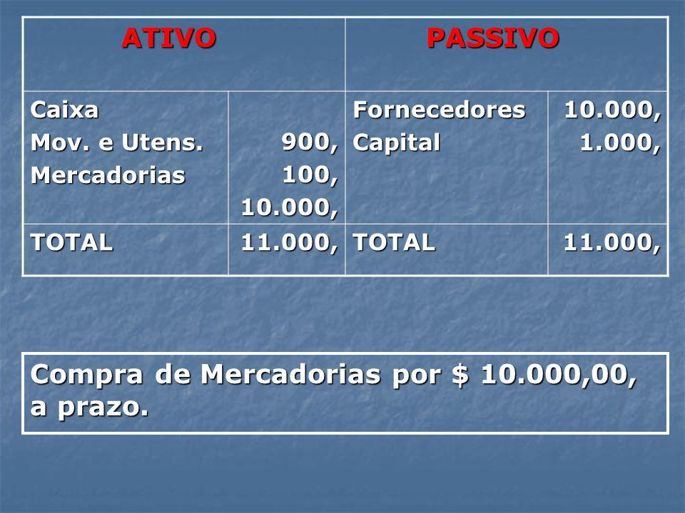 ATIVO ATIVO PASSIVO PASSIVO Caixa Mov. e Utens. Mercadorias 900, 900, 100, 100,10.000,FornecedoresCapital 10.000, 10.000, 1.000, 1.000, TOTAL11.000,TO