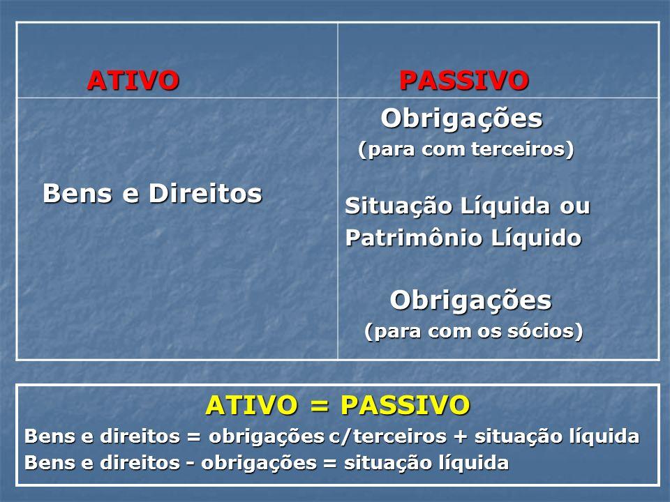 ATIVO ATIVO PASSIVO PASSIVO Bens e Direitos Bens e Direitos Obrigações Obrigações (para com terceiros) (para com terceiros) Situação Líquida ou Patrim