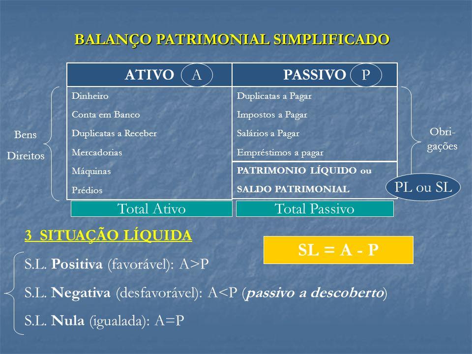 3 SITUAÇÃO LÍQUIDA S.L. Positiva (favorável): A>P S.L. Negativa (desfavorável): A<P (passivo a descoberto) S.L. Nula (igualada): A=P ATIVOPASSIVO Dinh