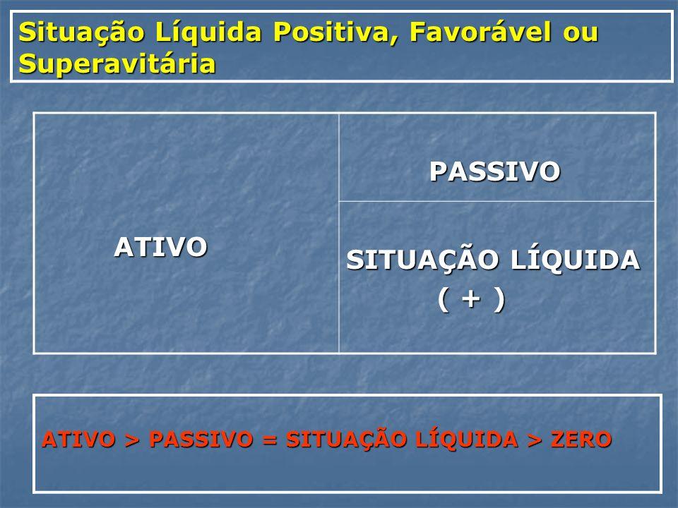 Situação Líquida Positiva, Favorável ou Superavitária ATIVO ATIVO PASSIVO PASSIVO SITUAÇÃO LÍQUIDA ( + ) ( + ) ATIVO > PASSIVO = SITUAÇÃO LÍQUIDA > ZE