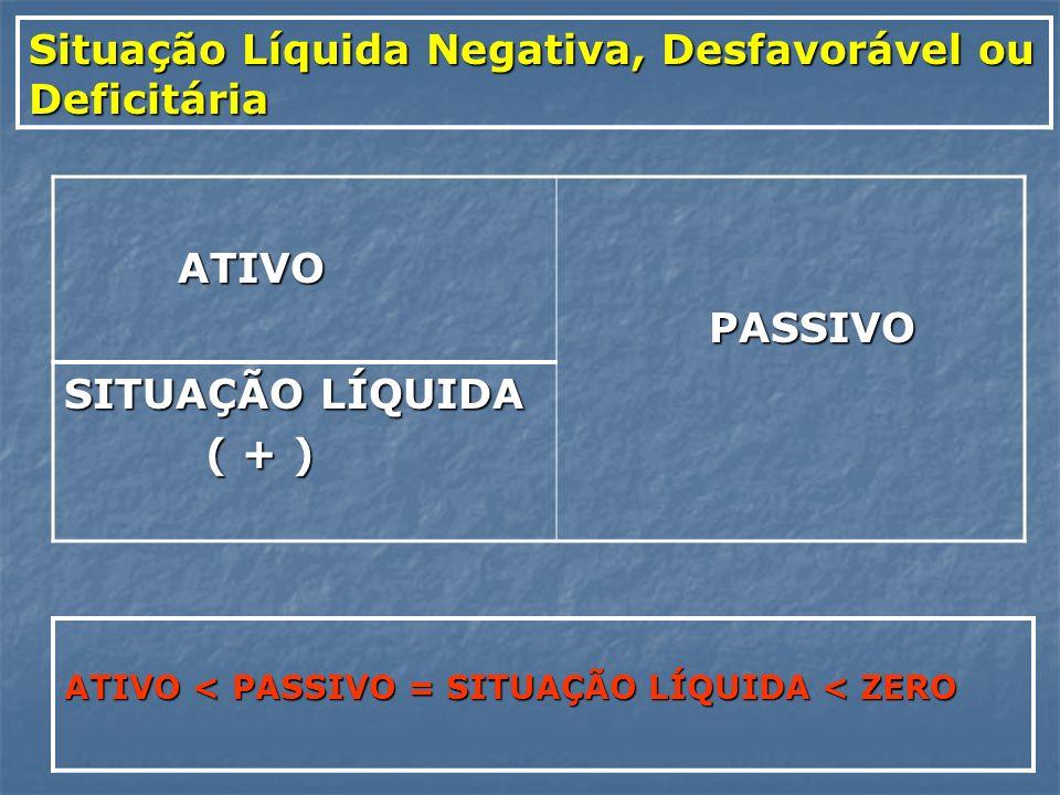 Situação Líquida Negativa, Desfavorável ou Deficitária ATIVO ATIVO PASSIVO PASSIVO SITUAÇÃO LÍQUIDA ( + ) ( + ) ATIVO < PASSIVO = SITUAÇÃO LÍQUIDA < Z