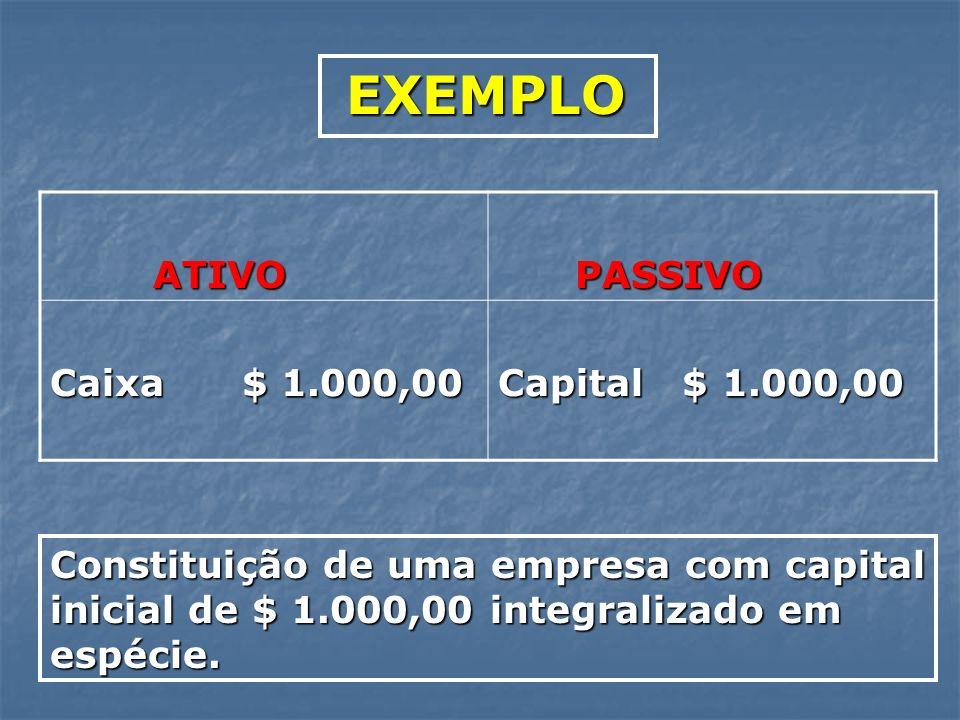ATIVO ATIVO PASSIVO PASSIVO Caixa $ 1.000,00 Capital $ 1.000,00 Constituição de uma empresa com capital inicial de $ 1.000,00 integralizado em espécie