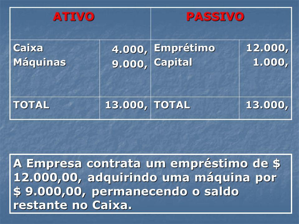 ATIVO ATIVO PASSIVO PASSIVO CaixaMáquinas 4.000, 4.000, 9.000, 9.000,EmprétimoCapital 12.000, 12.000, 1.000, 1.000, TOTAL13.000,TOTAL 13.000, 13.000,