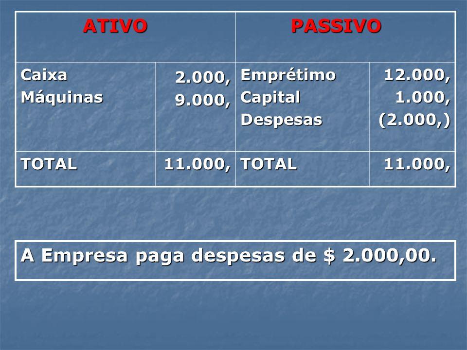 ATIVO ATIVO PASSIVO PASSIVO CaixaMáquinas 2.000, 2.000, 9.000, 9.000,EmprétimoCapitalDespesas 12.000, 12.000, 1.000, 1.000,(2.000,) TOTAL11.000,TOTAL